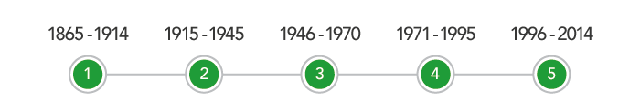 1865 to 1914, 1915 to 1945, 1946 to 1970, 1971 to 1995 and 1996 to 2014